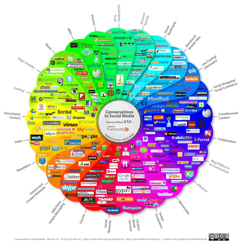 Social Media Prisma Version 5.0